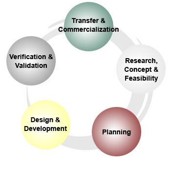 Services for New product development consulting